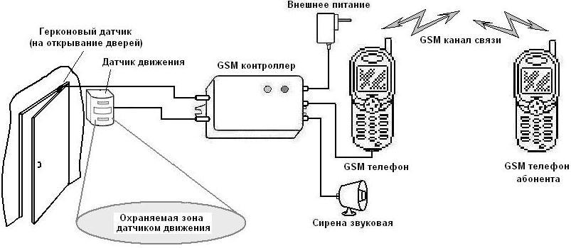 Gsm сигнализацию своими руками схема